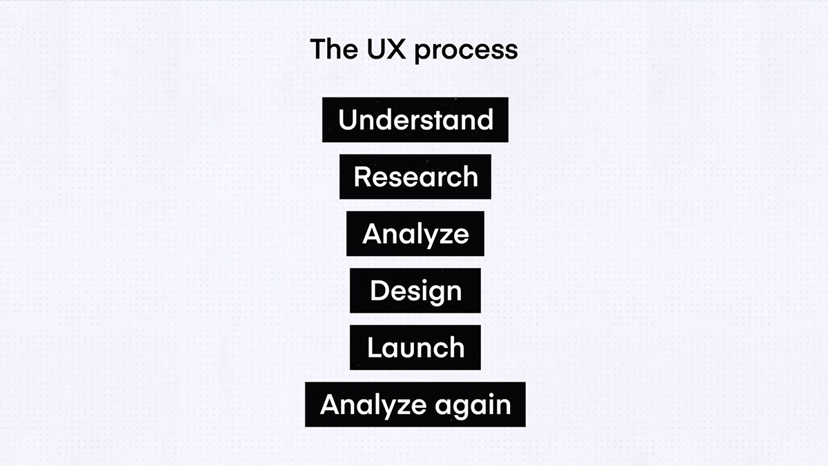 UX Design Process Stages
