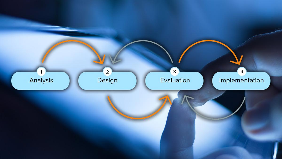 User-centered design Graph